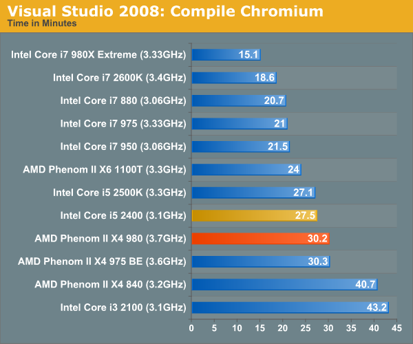 Visual Studio 2008: Compile Chromium