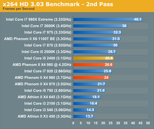 x264 HD 3.03 Benchmark - 2nd Pass
