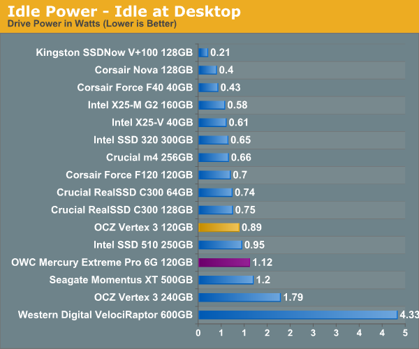 Idle Power - Idle at Desktop