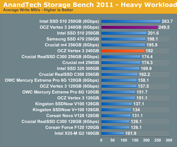 AnandTech Storage Bench 2011 - Heavy Workload