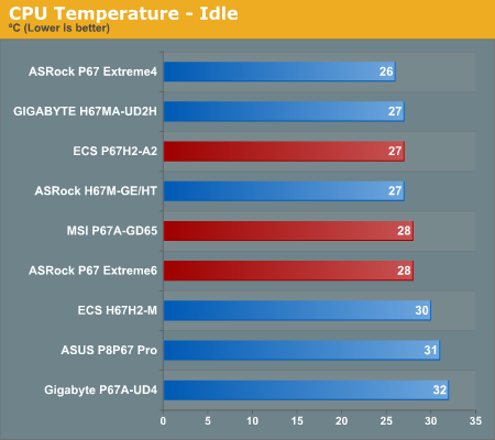 CPU Temperature—Idle