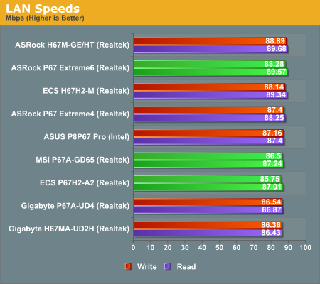 LAN Speeds—P67 Part 2