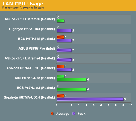 LAN CPU Usage—P67 Part 2