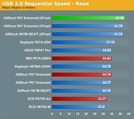 USB 2.0 Sequential Speed—Read