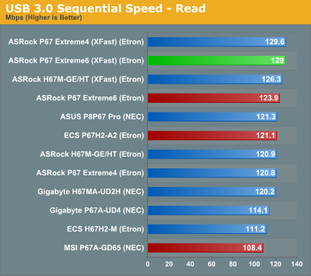 USB 3.0 Sequential Speed—Read