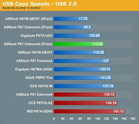 USB Copy Speeds—USB 2.0