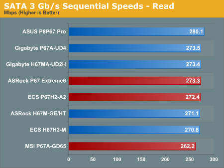 SATA 3 Gb/s Sequential Speeds—Read