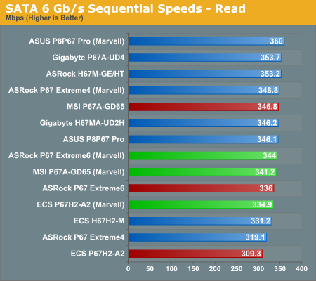 SATA 6 Gb/s Sequential Speeds—Read