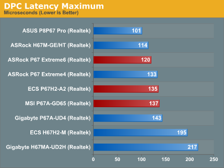 DPC Latency Maximum—P67 Part 2