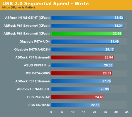 USB 2.0 Sequential Speed—Write