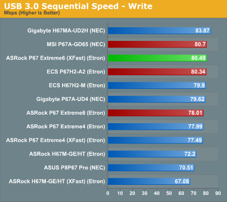 USB 3.0 Sequential Speed—Write