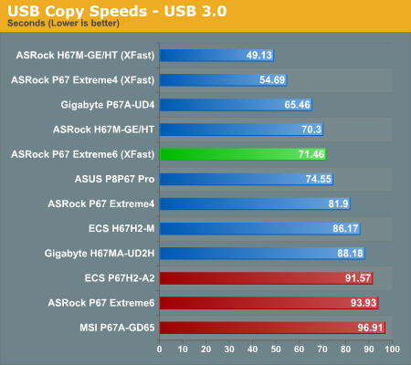 USB Copy Speeds—USB 3.0