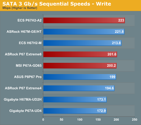 SATA 3 Gb/s Sequential Speeds—Write