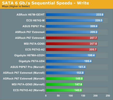 SATA 6 Gb/s Sequential Speeds—Write
