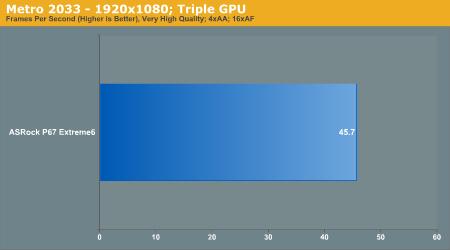 Metro 2033—1920x1080; Tri GPU