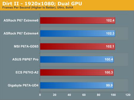 Dirt II—1920x1080; Dual GPU