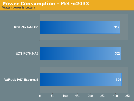 Power Consumption—Metro2033