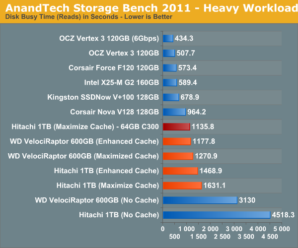 AnandTech Storage Bench 2011—Heavy Workload