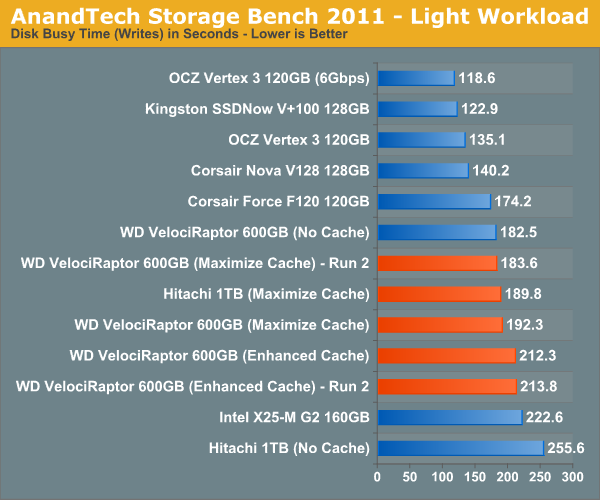 AnandTech Storage Bench 2011—Light Workload