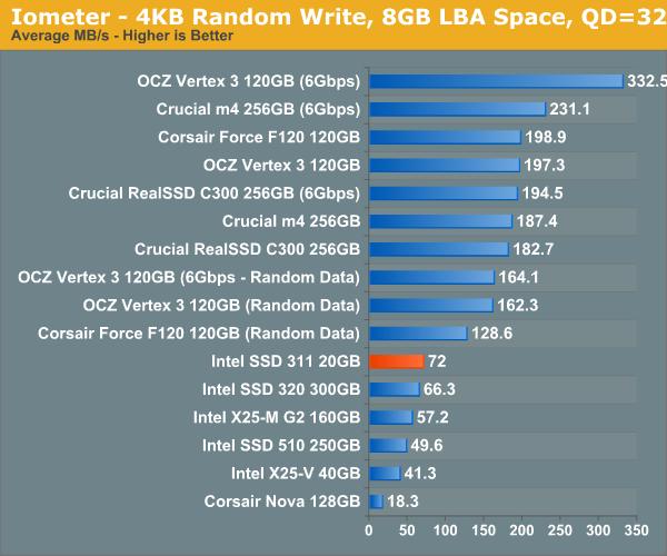 Iometer—4KB Random Write, 8GB LBA Space, QD=32