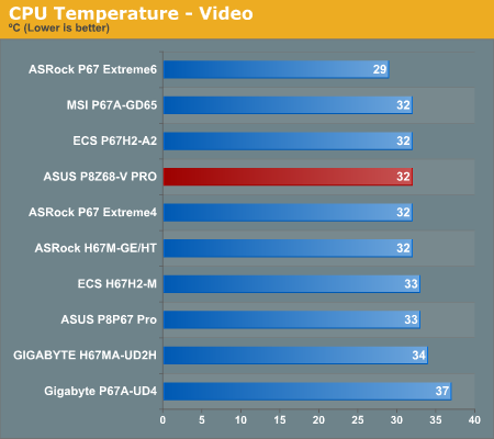 CPU Temperature—Video