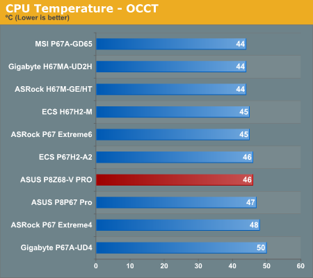 CPU Temperature—OCCT