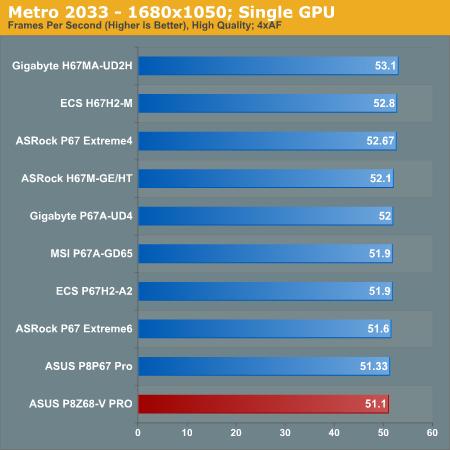 Metro 2033—1680x1050; Single GPU