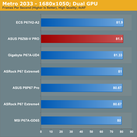 Metro 2033—1680x1050; Dual GPU