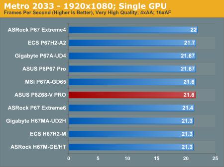 Metro 2033—1920x1080; Single GPU