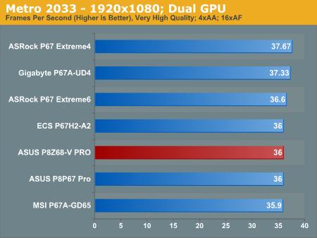 Metro 2033—1920x1080; Dual GPU