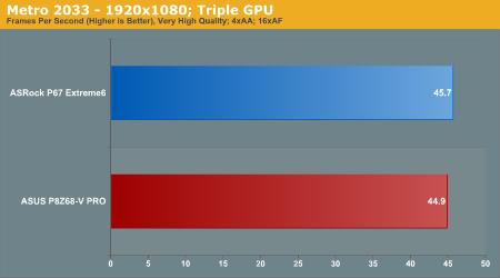 Metro 2033—1920x1080; Triple GPU
