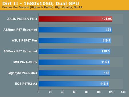 Dirt II—1680x1050; Dual GPU