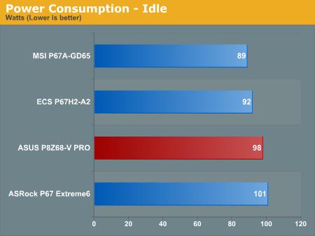 Power Consumption—Idle