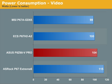 Power Consumption—Video