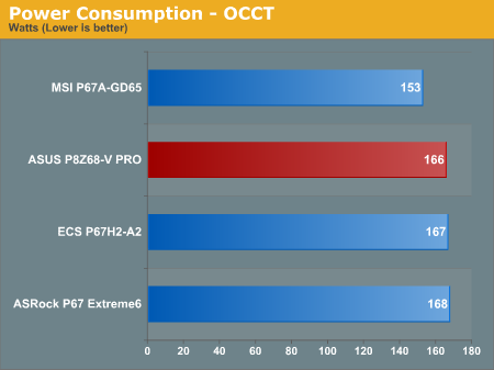 Power Consumption—OCCT