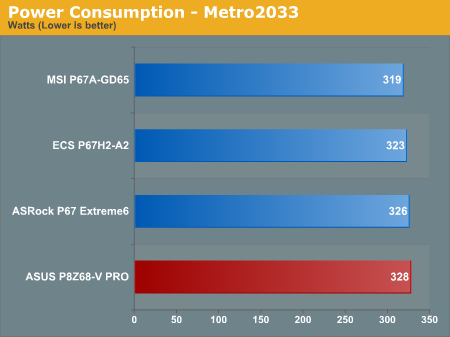 Power Consumption—Metro 2033