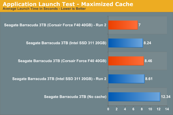 Application Launch Test - Maximized Cache