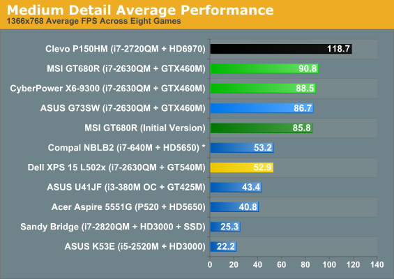 Medium Detail Average Performance