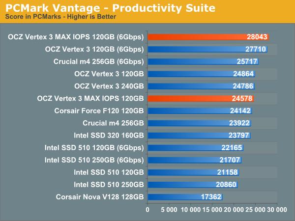 PCMark Vantage - Productivity Suite