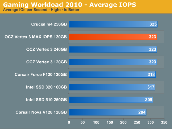 Gaming Workload 2010 - Average IOPS