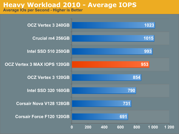Heavy Workload 2010 - Average IOPS