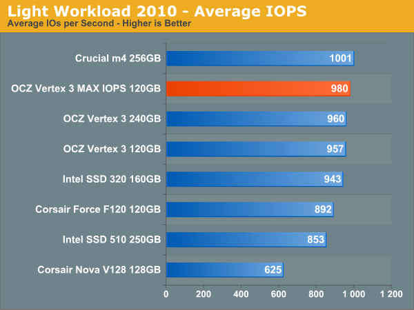 Light Workload 2010 - Average IOPS