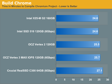 Build Chrome