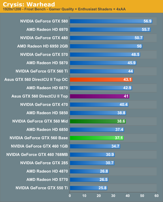 Crysis: Warhead - NVIDIA's GeForce GTX 560: The Top To
