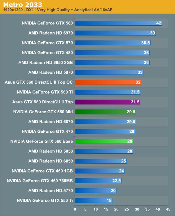 Metro 2033 - NVIDIA's GeForce GTX 560: The Top To Bottom