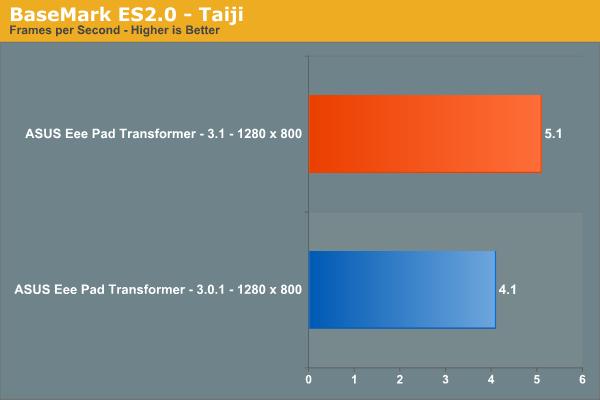 BaseMark ES2.0 - Taiji
