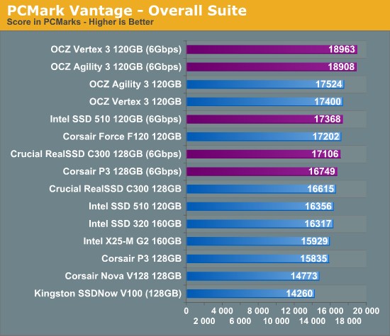 PCMark Vantage - Overall Suite