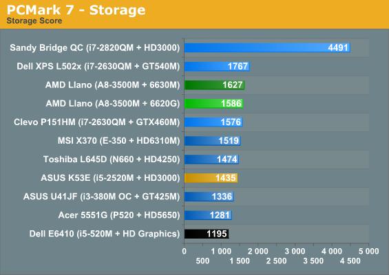 PCMark 7 - Storage