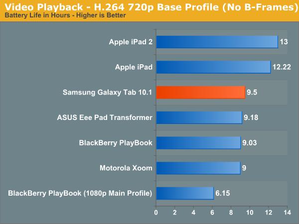 Video Playback - H.264 720p Base Profile (No B-Frames)