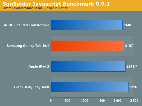 SunSpider Javascript Benchmark 0.9.1